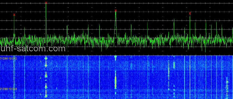 C-Band | UHF-Satcom