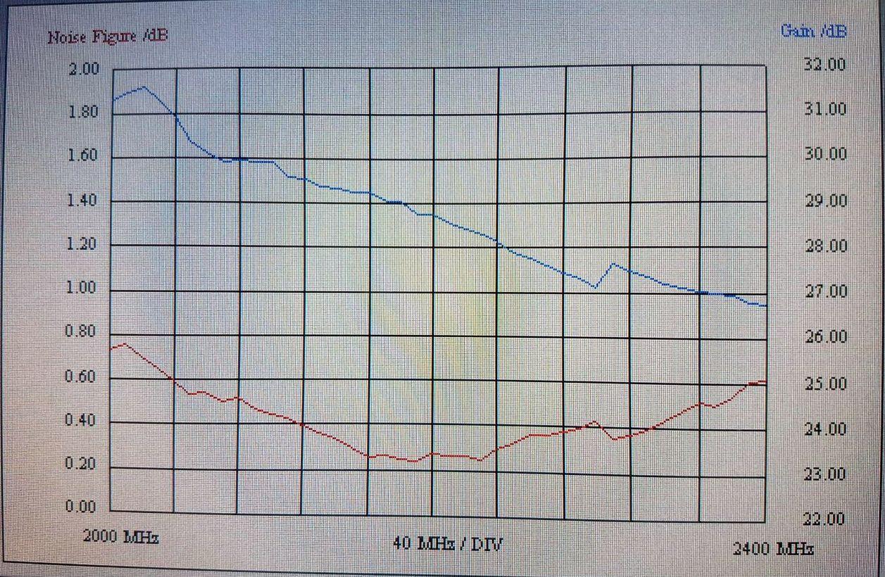 S-Band | UHF-Satcom